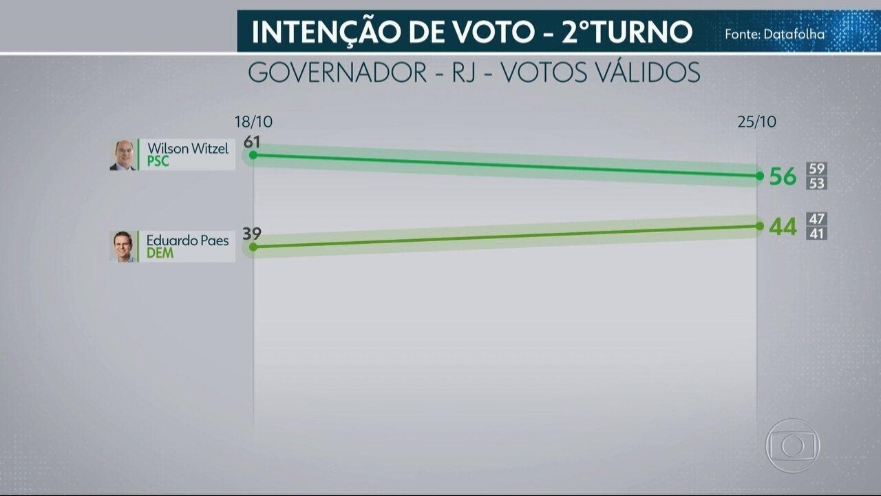 Datafolha divulga segunda pesquisa de intenção de voto no segundo turno no RJ