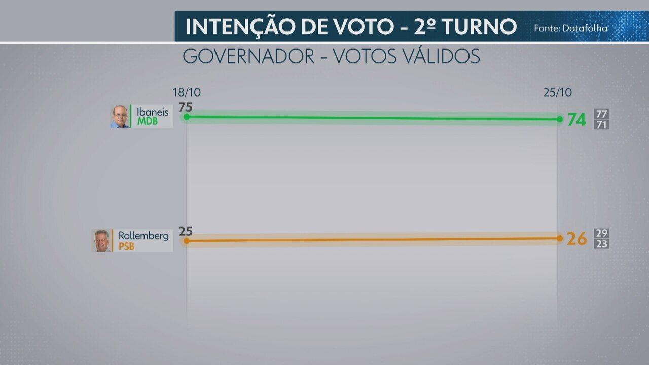 Datafolha divulga pesquisa para o 2º turno do governo do DF