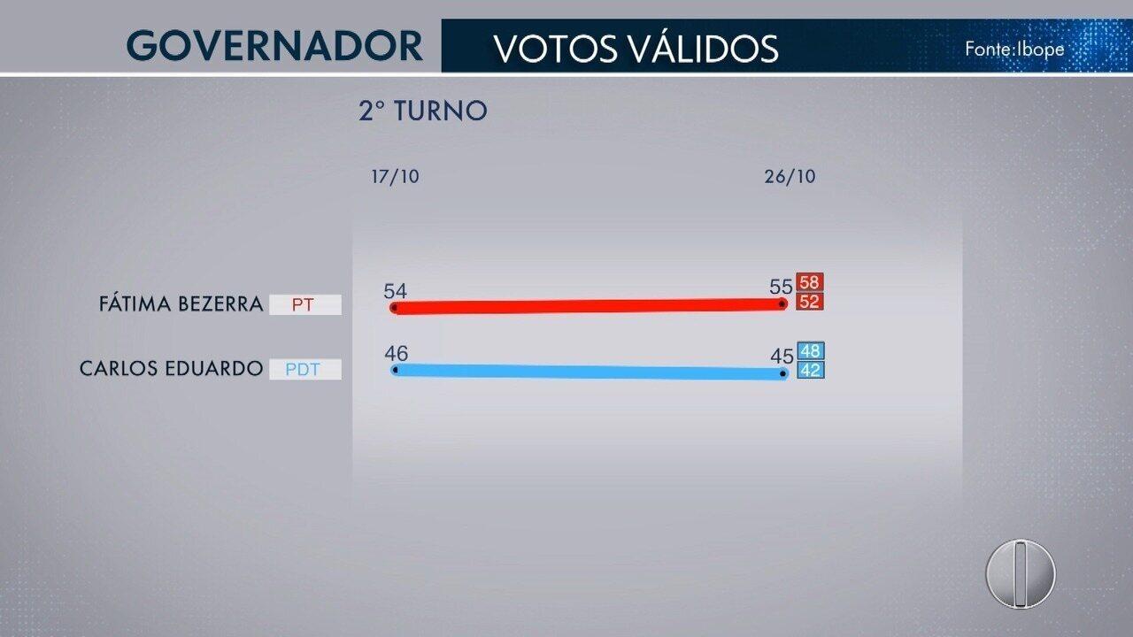 Ibope - RN, votos válidos: Fátima, 55%; Carlos Eduardo, 45%