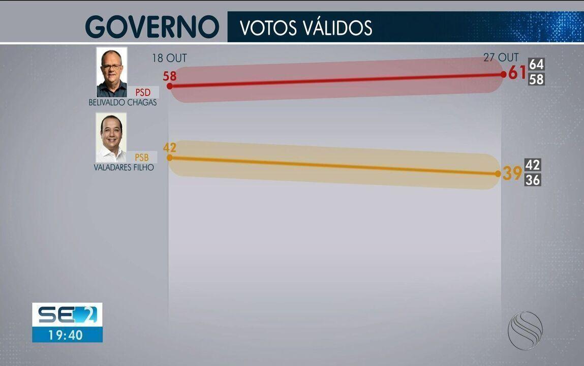 Ibope divulga segunda pesquisa de intenção de voto para o governo de Sergipe