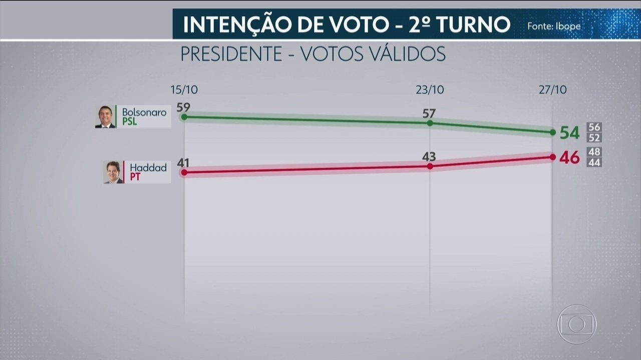 Ibope divulga última pesquisa sobre a corrida presidencial antes da votação