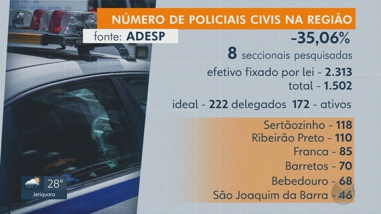 Associação aponta déficit de 35% em número de policiais civis na região de Ribeirão Preto