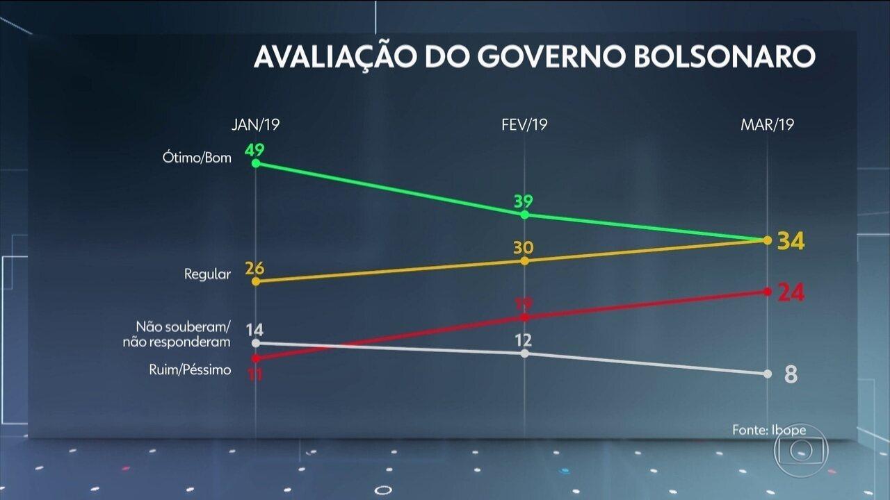 Ibope divulga pesquisa sobre a aprovação dos primeiros três meses do governo Bolsonaro
