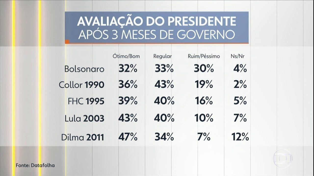 Datafolha divulga pesquisa de avaliação do governo do presidente Jair Bolsonaro