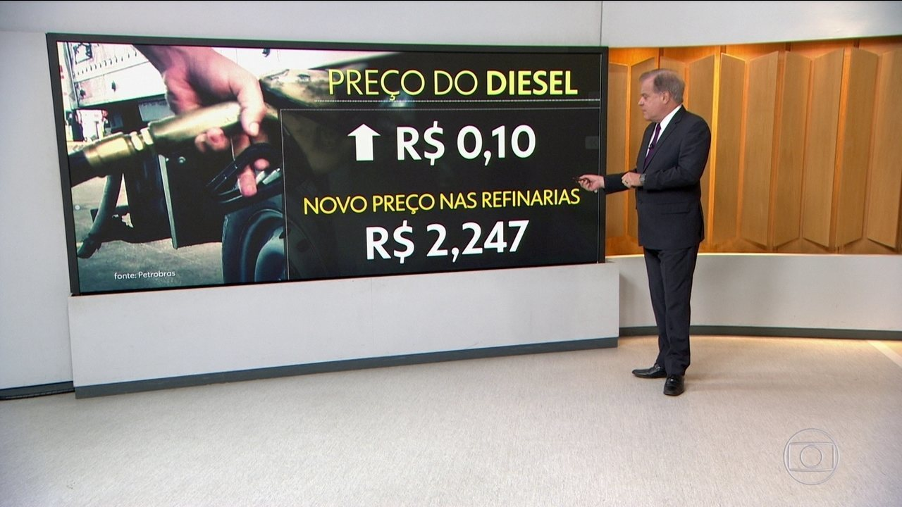 Petrobras anuncia alta de R$ 0,10 por litro no diesel
