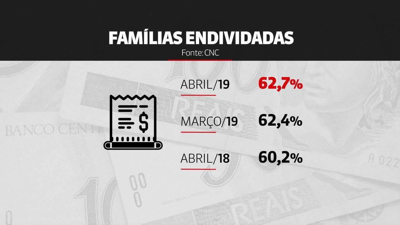 Pesquisa aponta que 62,7% das famílias brasileiras estão endividadas