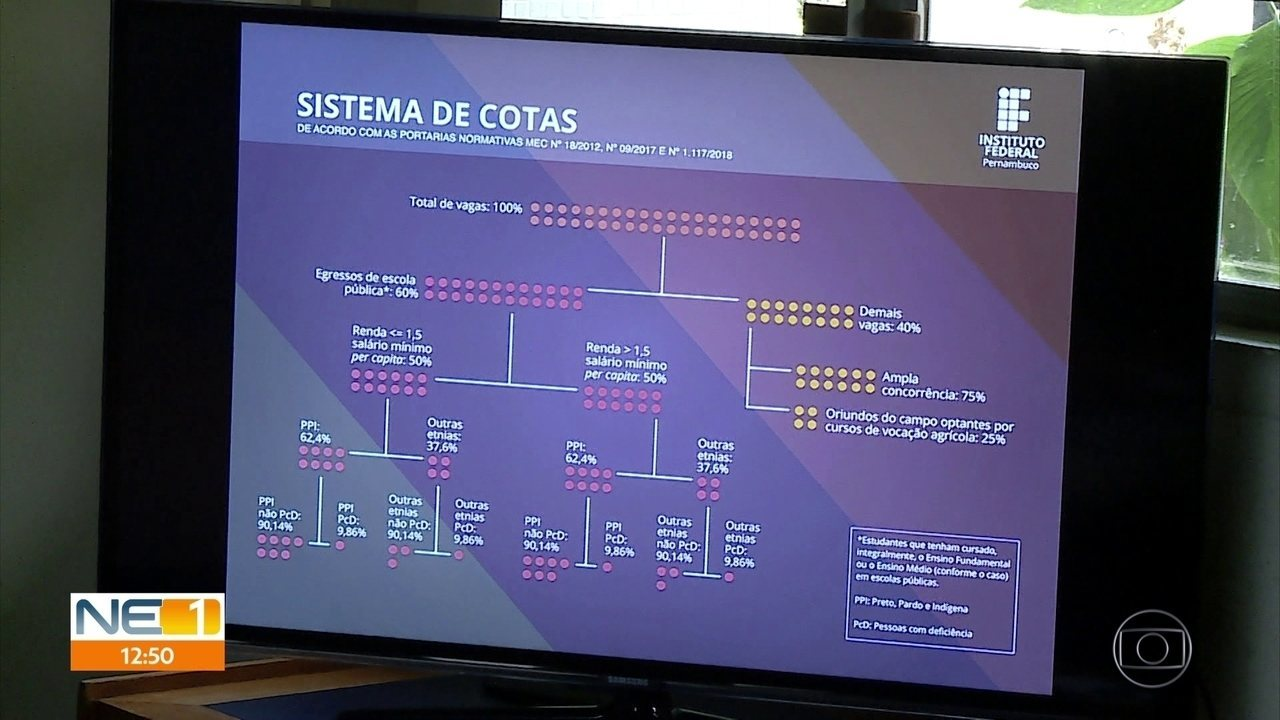 Vestibular 2019.2 do IFPE tem 60% das 3,2 mil vagas destinadas a cotistas