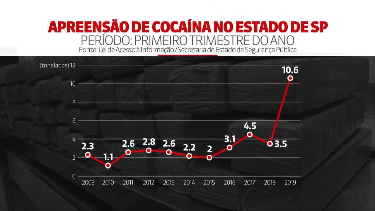 Apreensão de cocaína bate recorde no estado de São Paulo