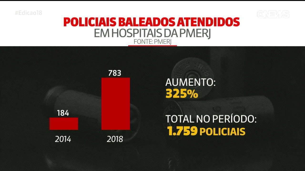 Número de policiais baleados no rio de Janeiro aumentou 325% em 4 anos