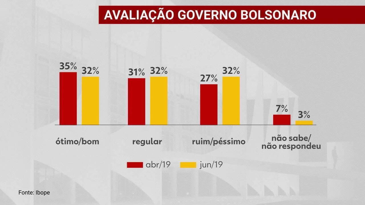 Pesquisa Ibope: aprovação do governo Bolsonaro é de 32%