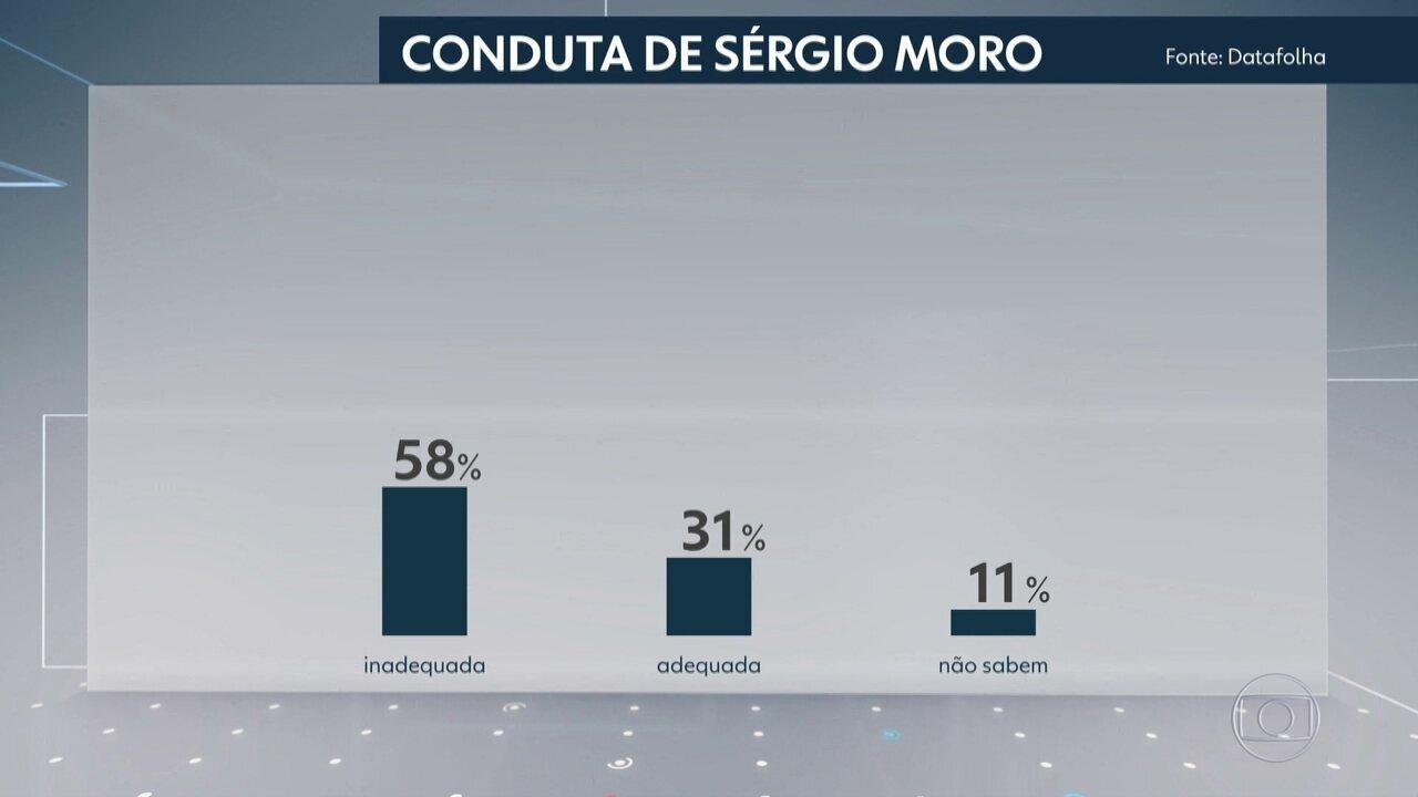 Datafolha pesquisa impacto da divulgação de diálogos atribuídos a Moro e a procuradores