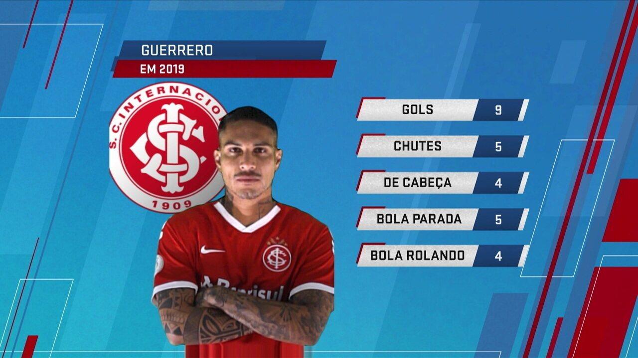 Comentaristas falam sobre atuação de Guerrero no ataque do Inter e o desempenho dele no Beira-Rio