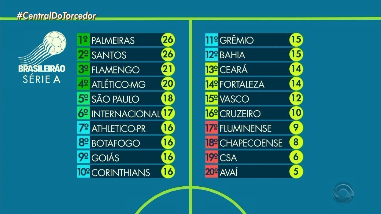 Globo Esporte Rs Confira A Tabela Do Campeonato Brasileiro 2019 Globoplay