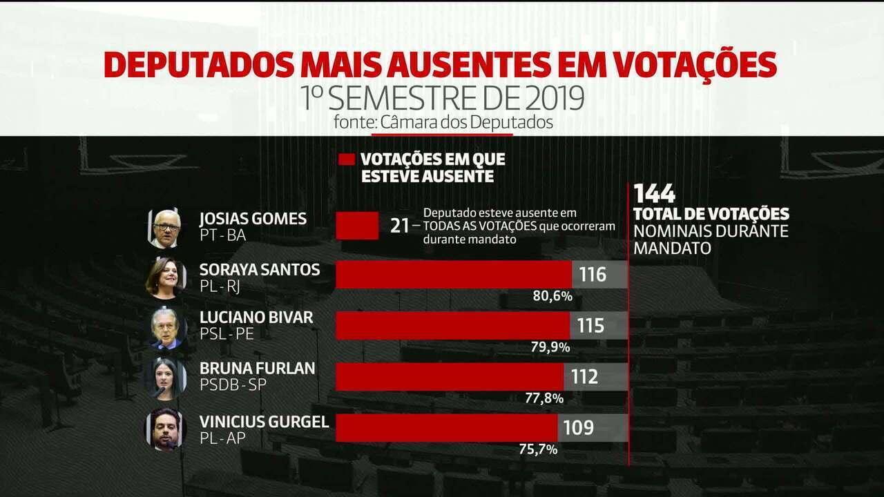 Levantamento do G1 mostra que 44% dos deputados faltaram a 1/4 das votações nominais