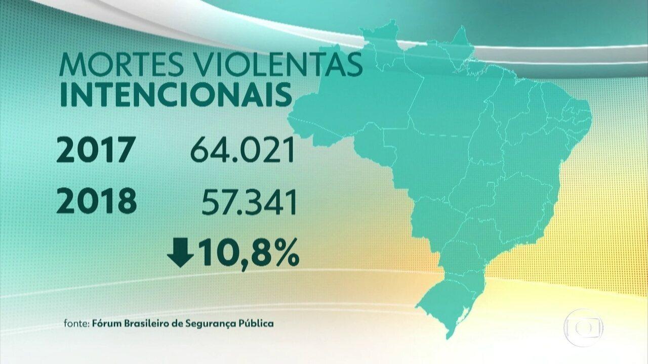 Brasil registra queda de 10% no número de mortes violentas entre 2017 e 2018