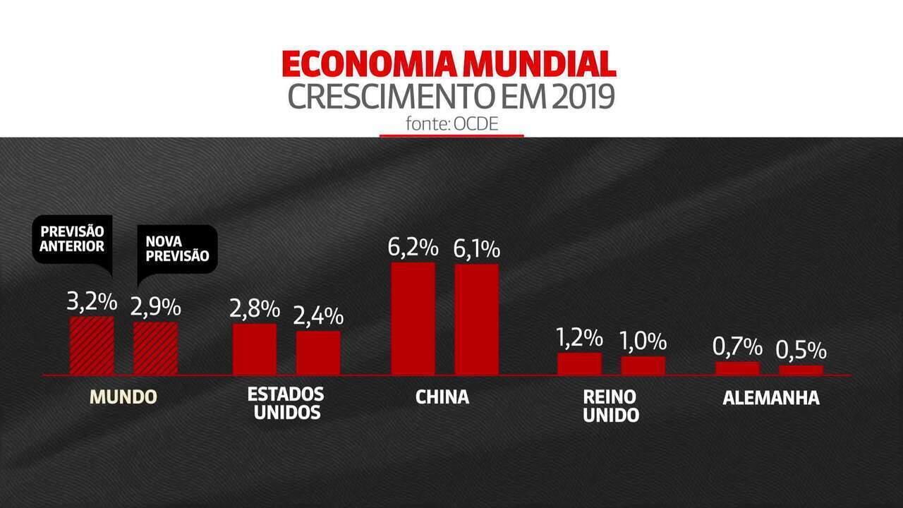 Economia mundial pode ter o pior crescimento desde a crise de 2008, prevê OCDE