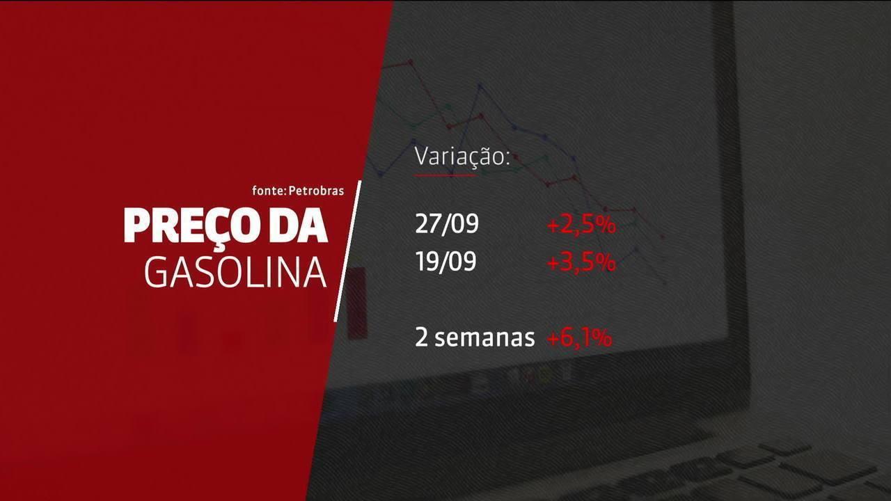 Petrobras anuncia aumento de 2,5% na gasolina