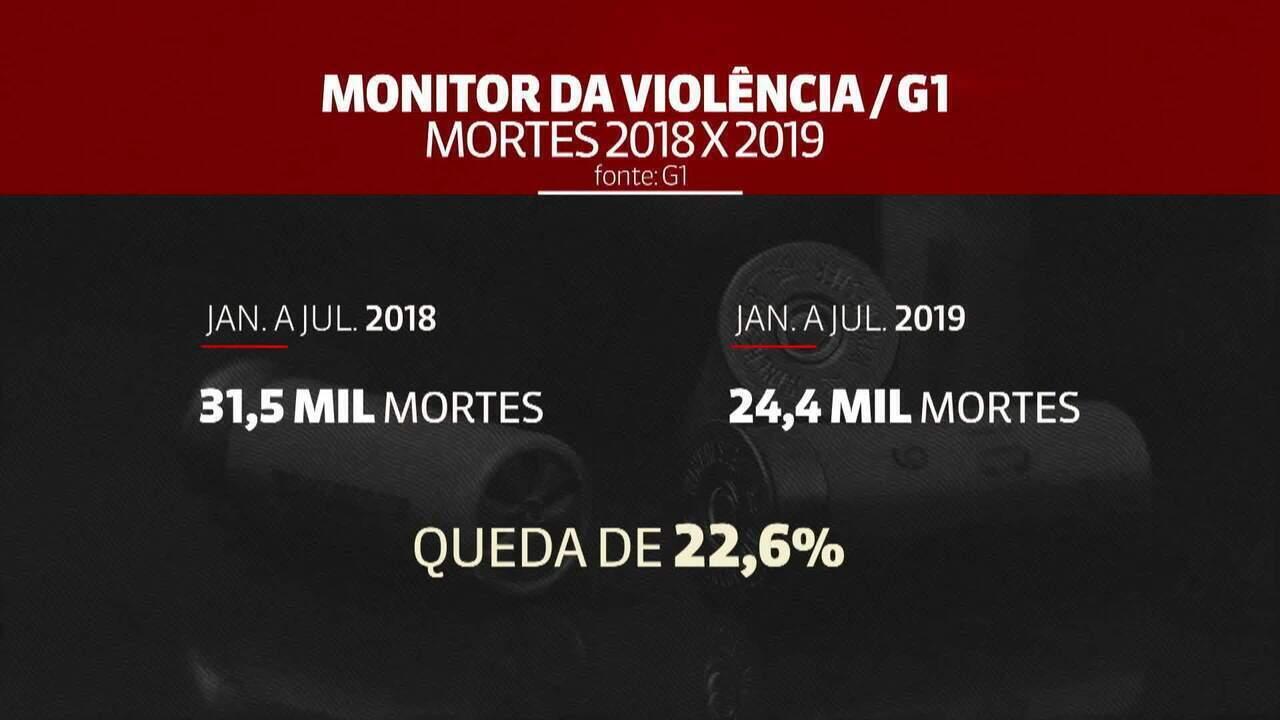 Brasil registra queda de 22,6% no número de mortes violentas