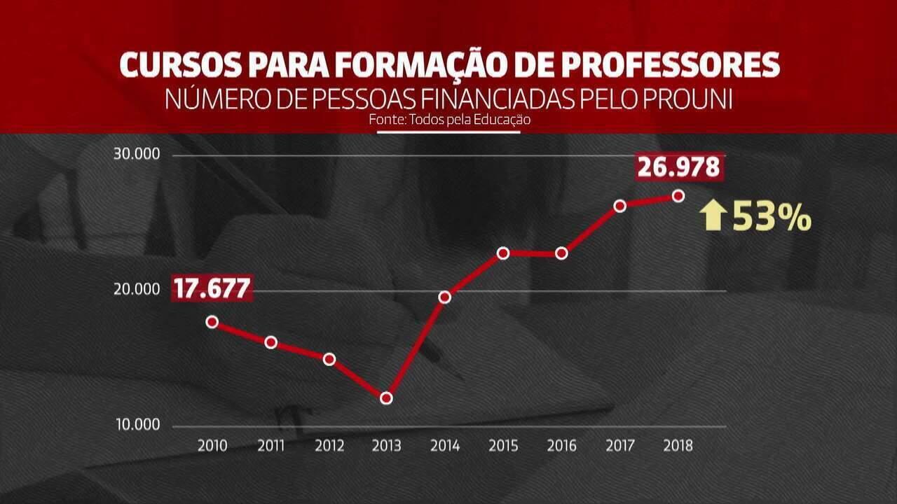 Bolsas do Prouni para formação de professores crescem 53% em oito anos