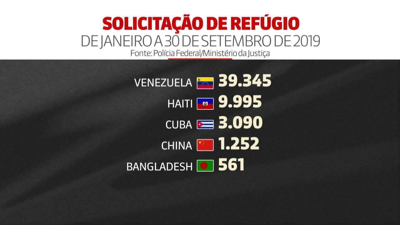 Quase 59 mil estrangeiros pediram refúgio no Brasil em 2019