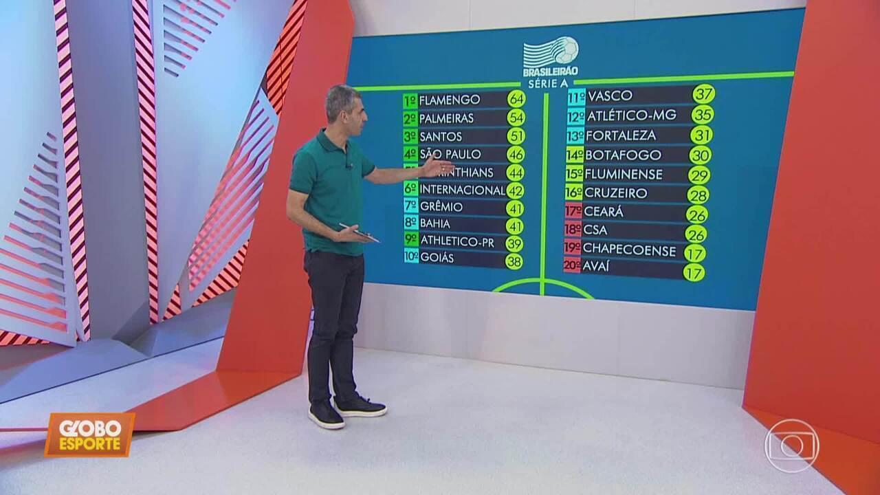 Globo Esporte MG - programa de segunda-feira, 21/10/2019 - íntegra - Globo Esporte MG - programa de segunda-feira, 21/10/2019 - íntegra