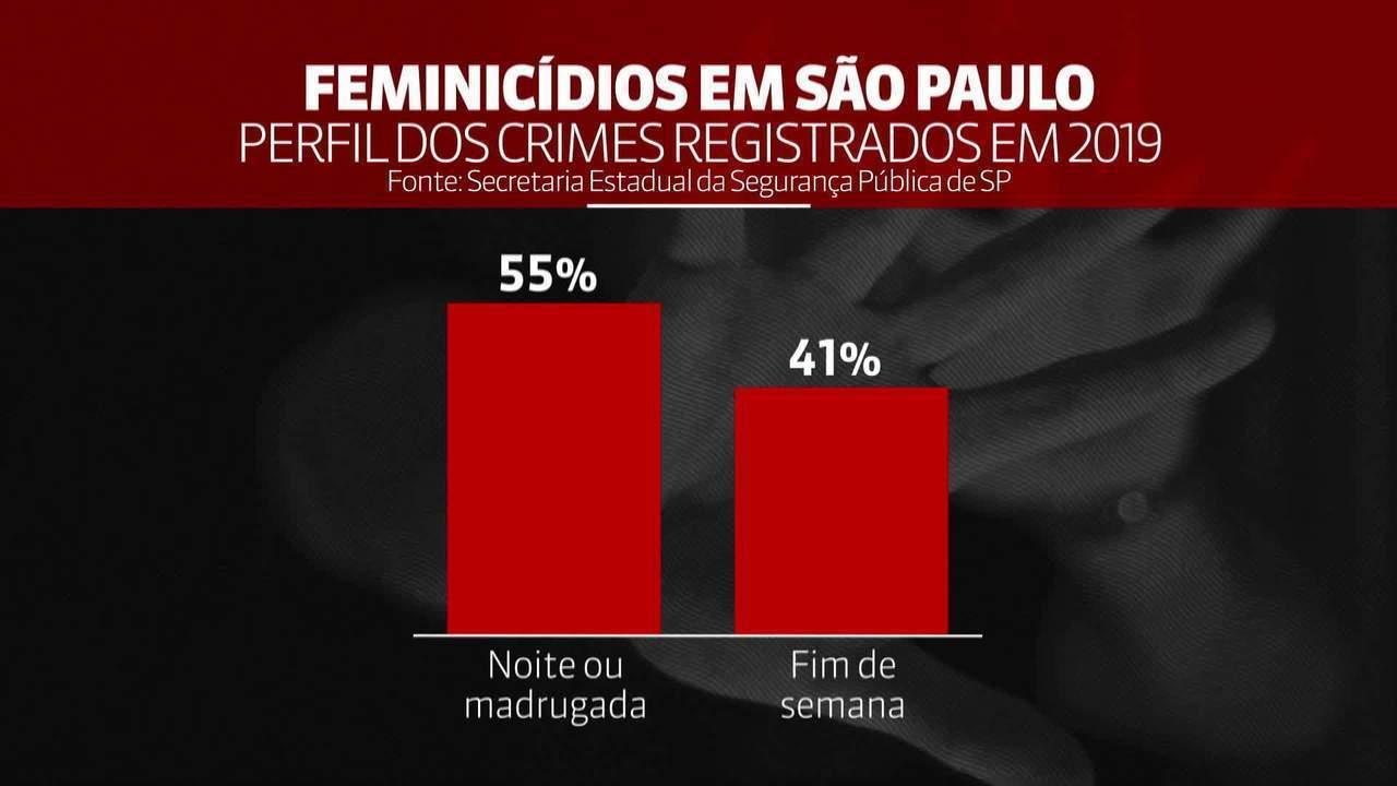 Casos de feminicídio crescem 27% entre janeiro e setembro de 2019 em São Paulo