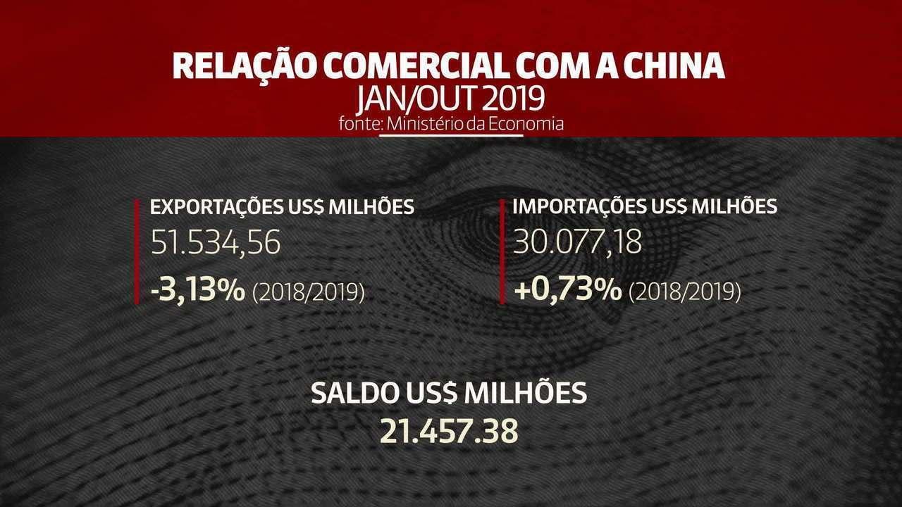 Veja a relação comercial do Brasil com a China em números