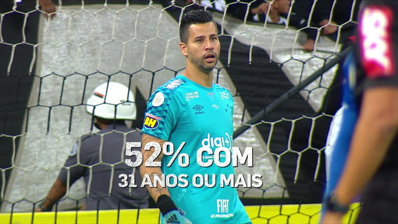 Espião Estatístico fala das idades dos jogadores dos clubes brasileiros