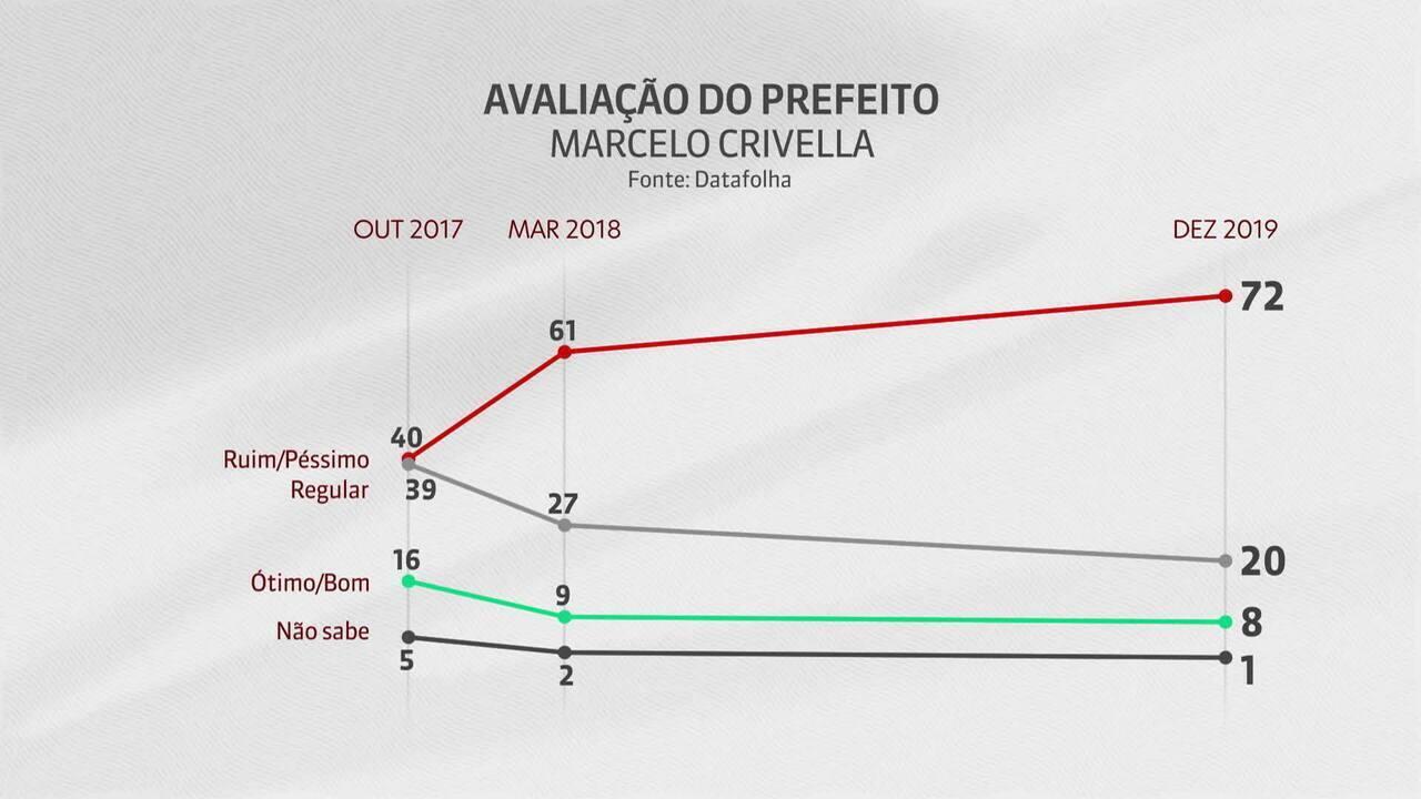 Datafolha: 72% avaliam gestão de Marcelo Crivella como ruim ou péssima