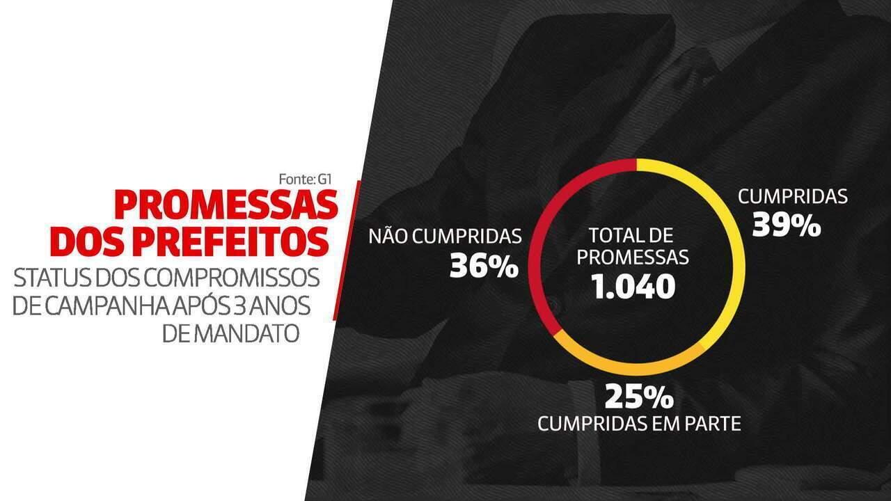 Prefeitos das capitais cumprem 39% das promessas de campanha em três anos