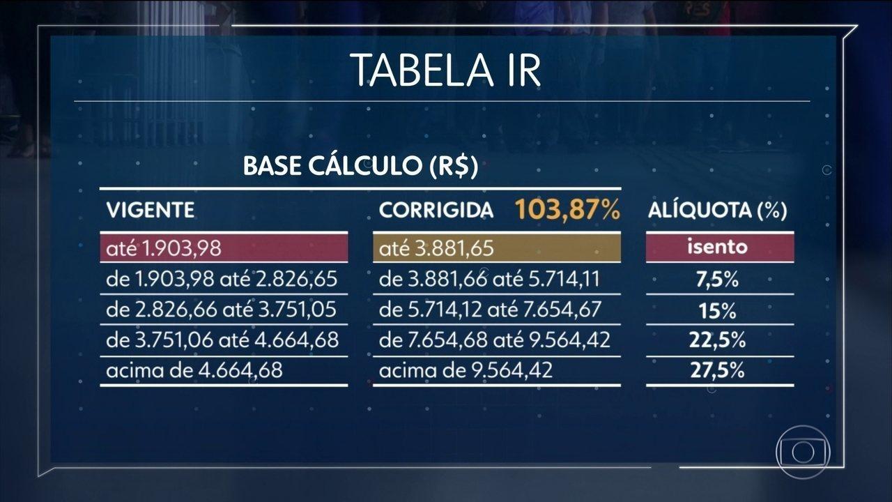Defasagem na tabela do IR ultrapassa 100% com inflação de 4,31% em 2019