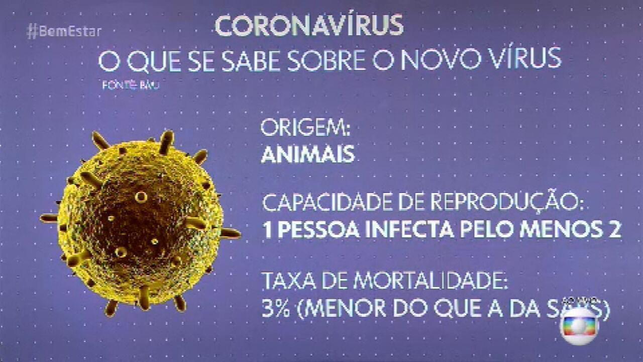 Coronavírus: por que a doença preocupa?