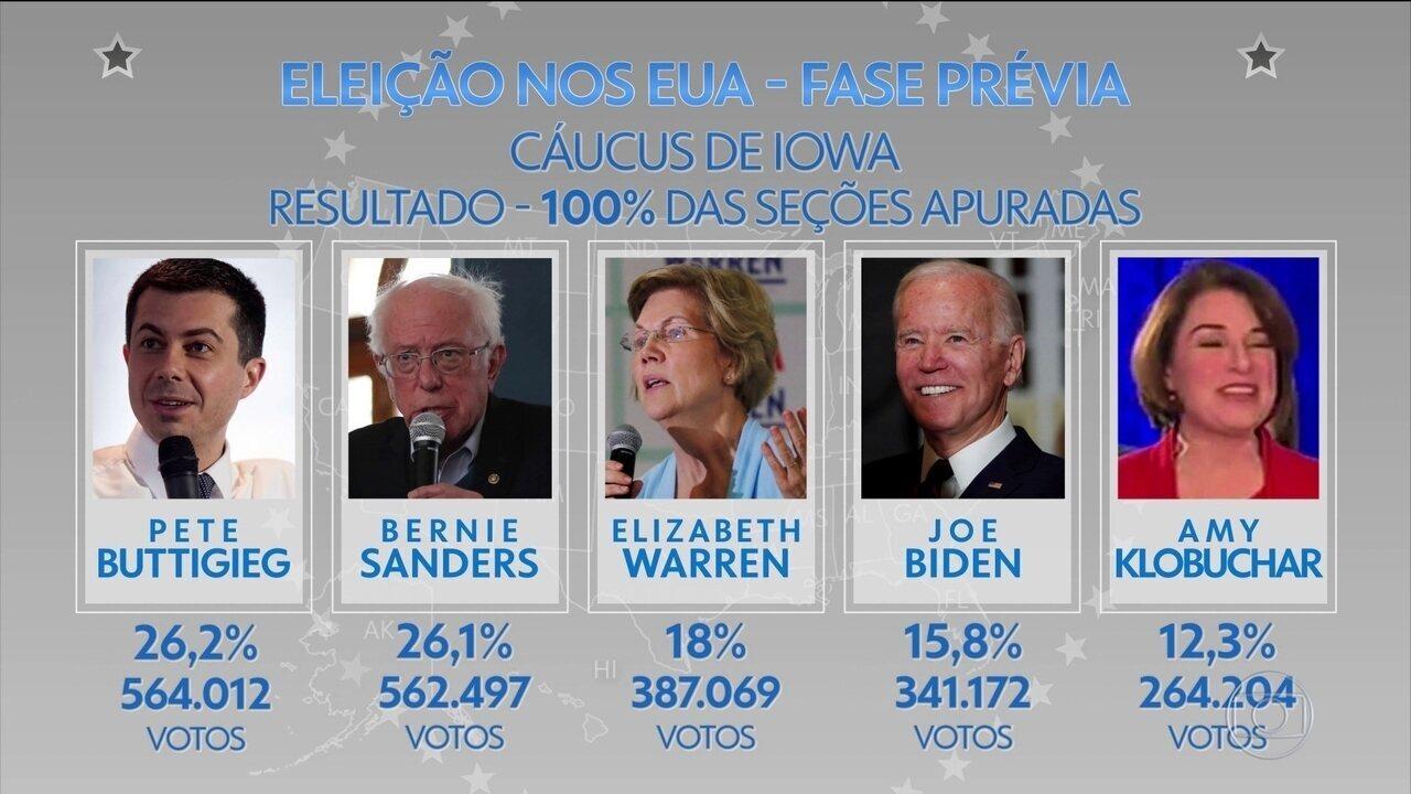Buttigieg vence caucus do Partido Democrata em Iowa após encerramento da apuração