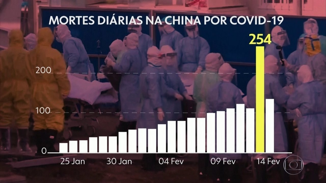 China registrou 5 mil novos casos e mais 121 mortes do novo coronavírus