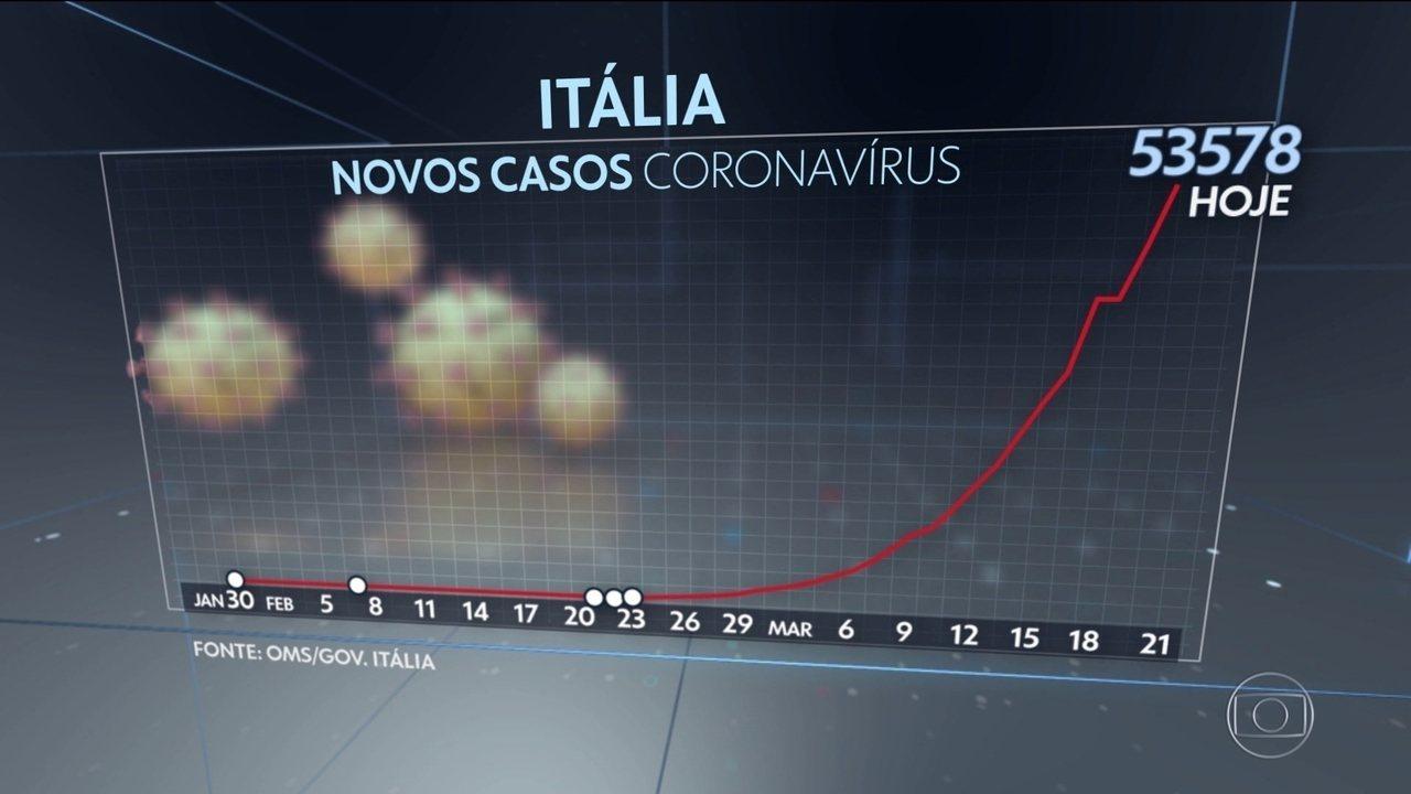 Itália tem mais 793 mortos pelo novo coronavírus em 24 horas