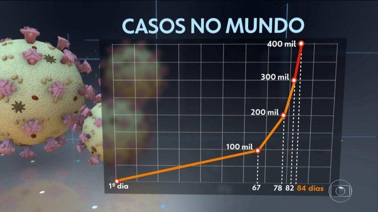 Número de casos do novo coronavírus acelera a uma taxa exponencial, diz OMS