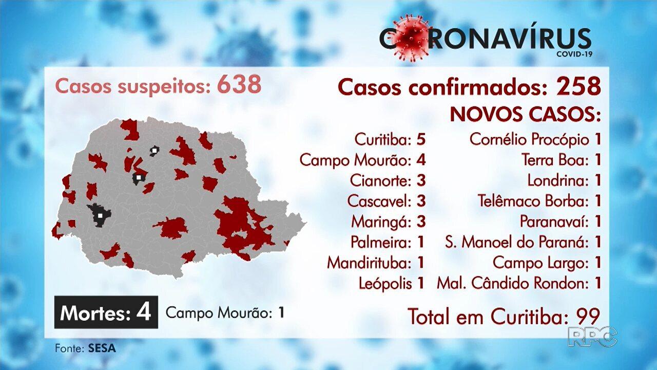 Paraná confirma mais uma morte por coronavírus