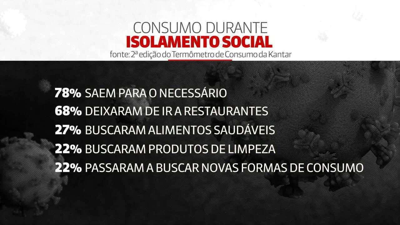 Pesquisa analisa comportamento de consumo durante período de isolamento no Brasil