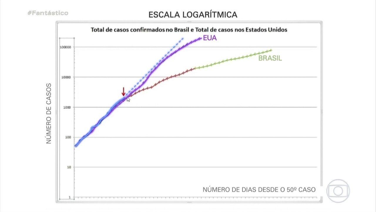 Pesquisador compara Brasil e EUA e aponta efeitos da quarentena no achatamento da curva