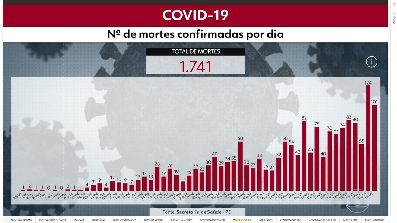Pernambuco chega a 21.242 confirmados e 1.741 mortes por Covid-19