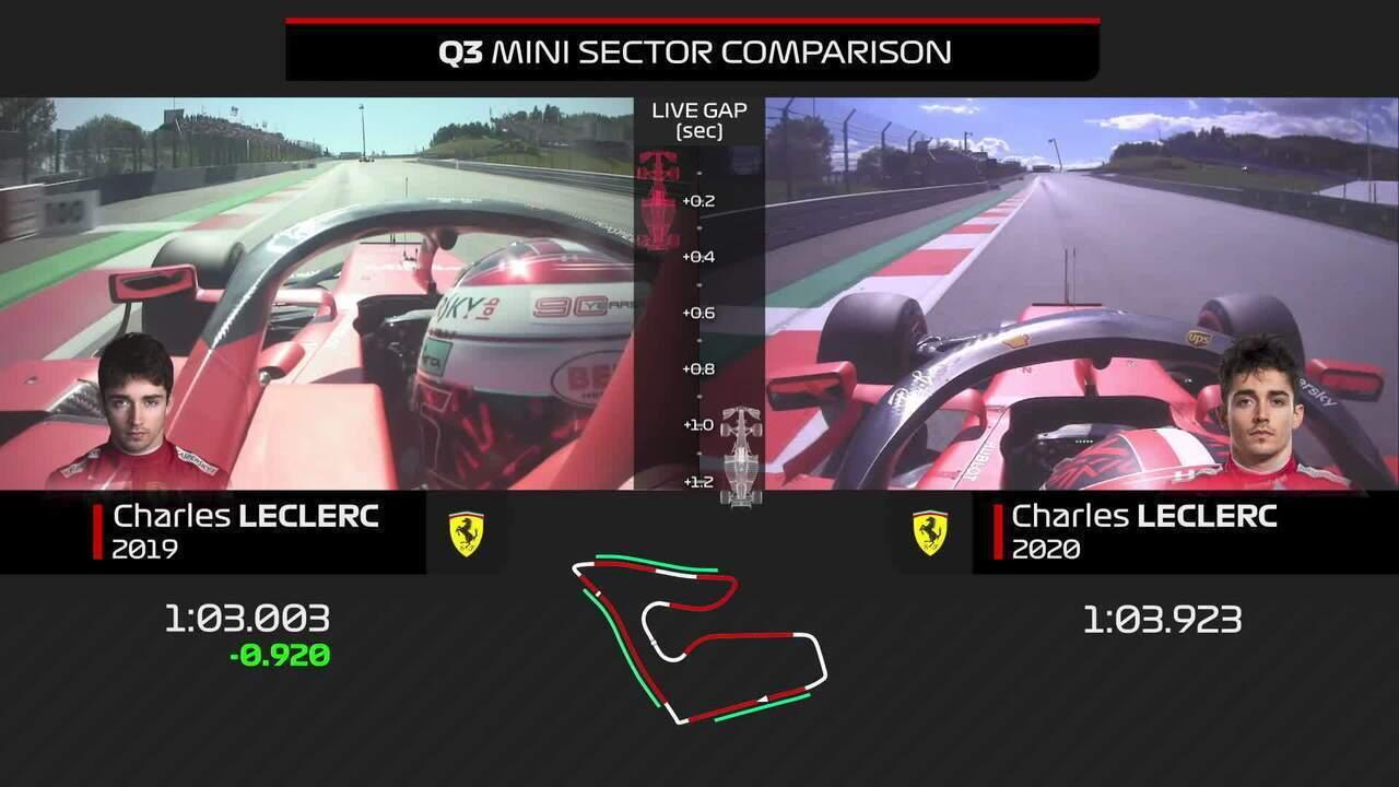 Comparativo das voltas de Charles Leclerc na classificação na Áustria em 2019 e 2020