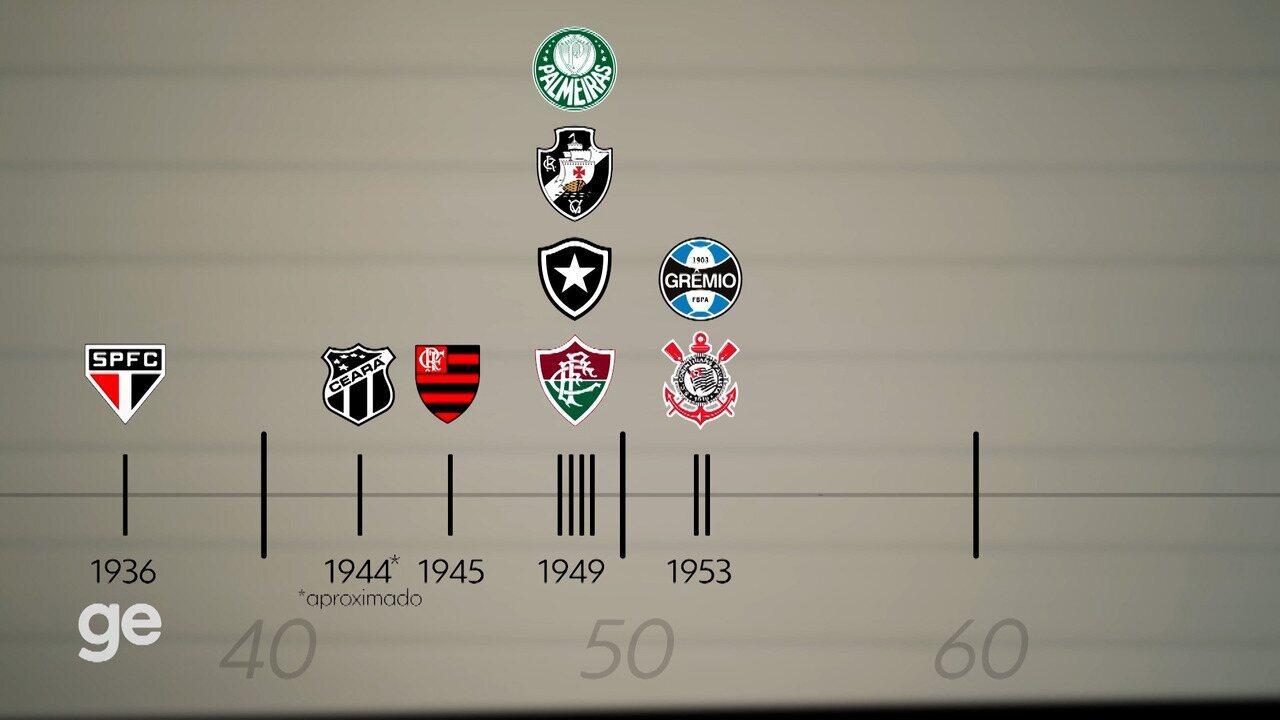 """Os hinos dos clubes da série A: primeiro episódio aborda expressão """"É campeão!"""" nas letras"""