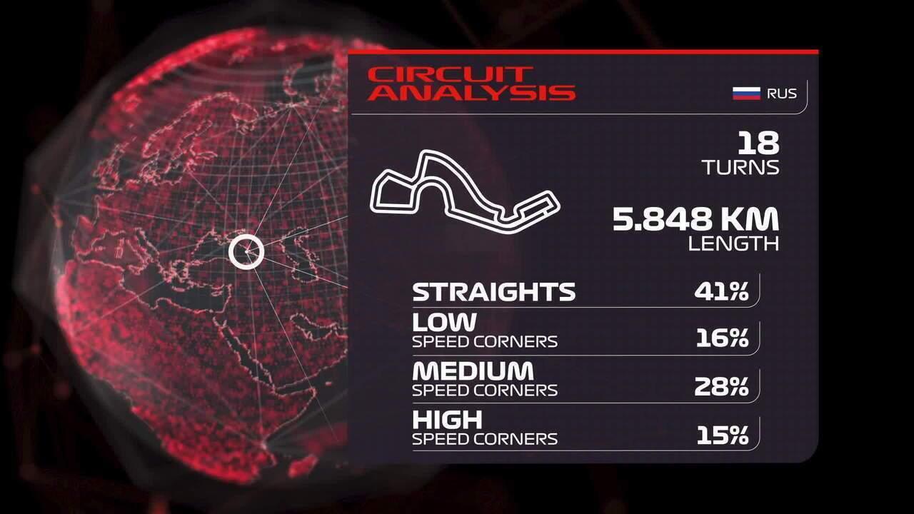 Informações sobre o Sochi Autodrom, sede do GP da Rússia