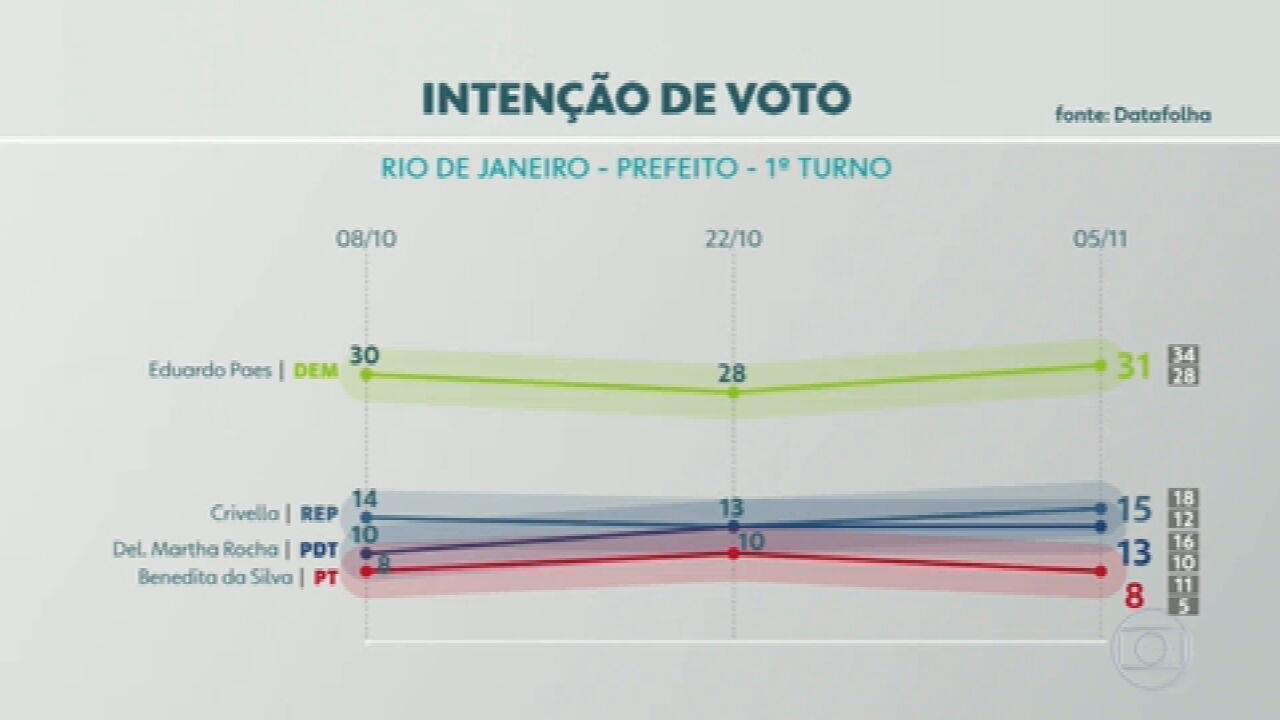 Pesquisa Datafolha no Rio de Janeiro: Paes, 31%; Crivella, 15%; Martha, 13%; Benedita, 8%