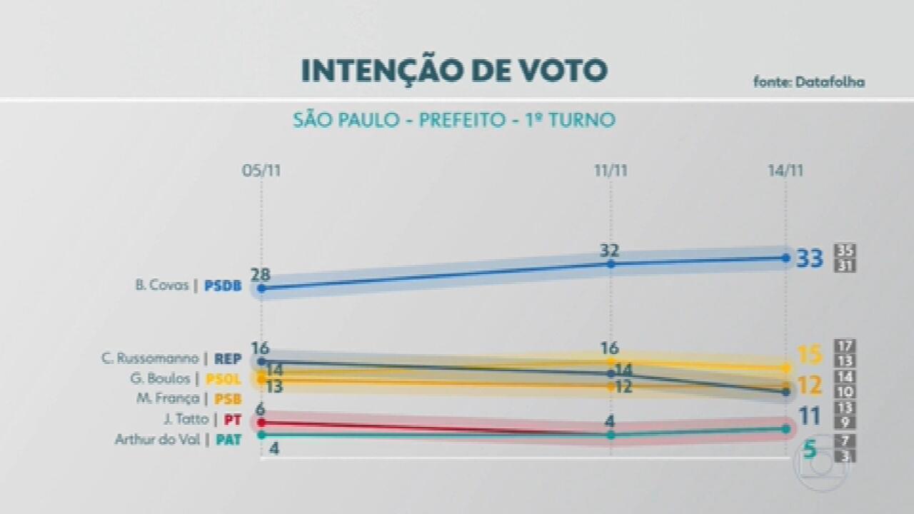 Veja os números da pesquisa Datafolha para a Prefeitura de São Paulo