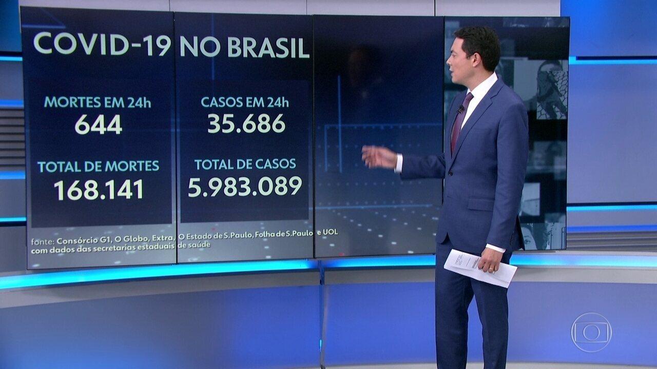 Brasil chega a 168 mil mortos pela Covid após registrar 644 óbitos em 24 horas
