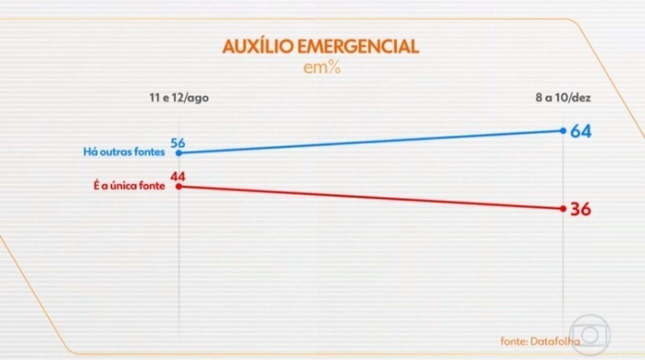 Datafolha: auxílio emergencial é a única renda de 36% dos entrevistados