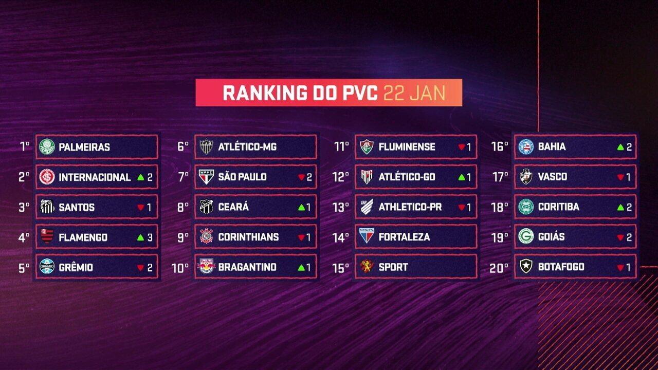 """""""Ranking do PVC"""": veja as mudanças na lista"""