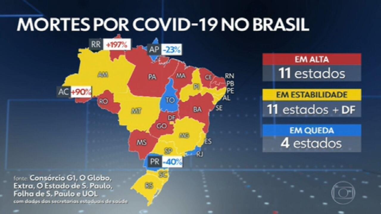 Brasil registra 601 mortes por Covid-19 em 24 horas