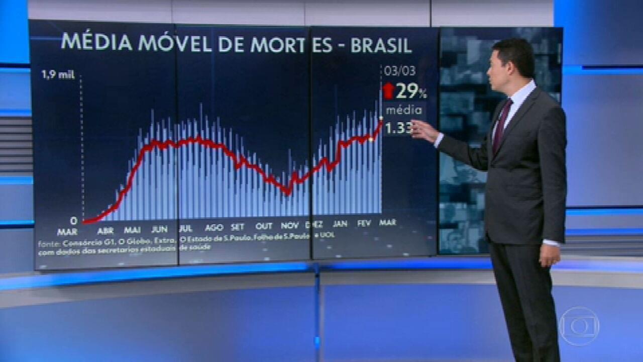 Brasil volta a bater recorde de mortes por Covid: 1.840 em 24 horas
